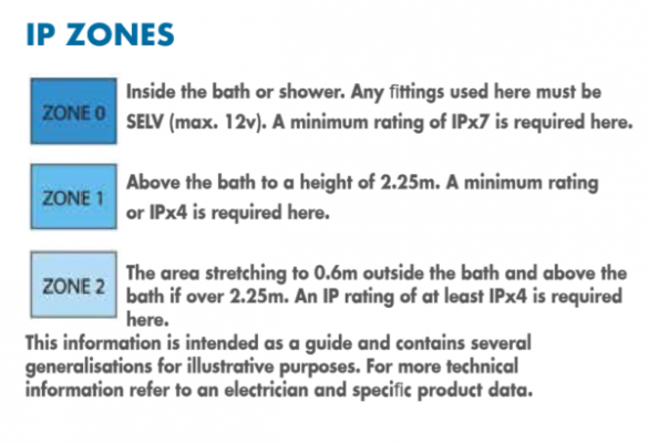 Ip zones chart