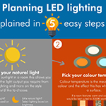 planning led lighting infographic 2